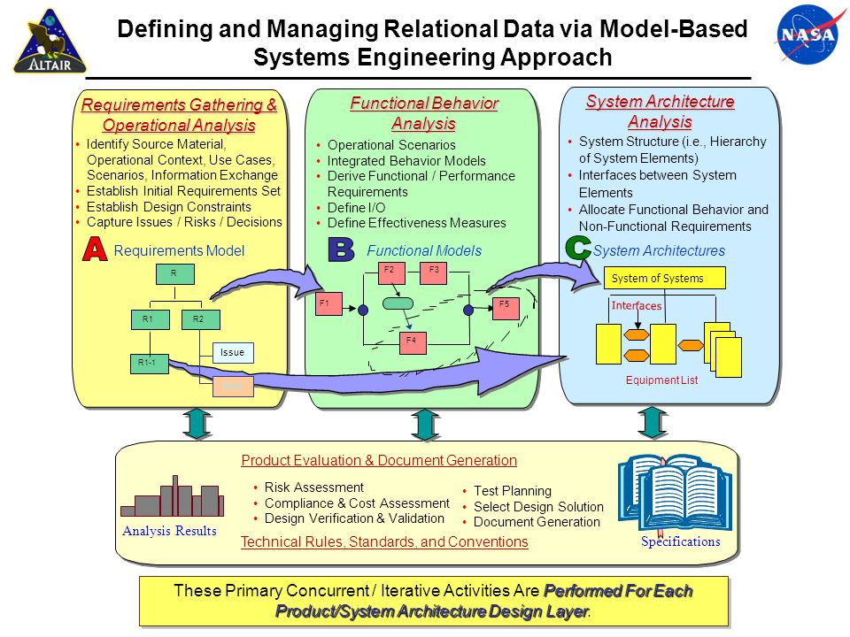 Defining and Managing Relational Data via Model-Based Systems Engineering Approach Requirements Gathering & Operational Analysis Identify Source Mater