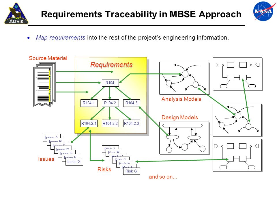 Requirements Traceability in MBSE Approach Map requirements into the rest of the projects engineering information. R104.1R104.3 R104 R104.2 R104.2.1R1