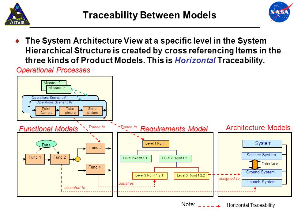 Processes: Data & Model Hierarchy Definition These System Architecture Design activities are used to: Transform agreed-upon source requirements and constraints into a design solution.
