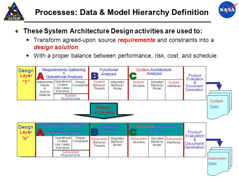 Processes: Data & Model Hierarchy Definition These System Architecture Design activities are used to: Transform agreed-upon source requirements and co