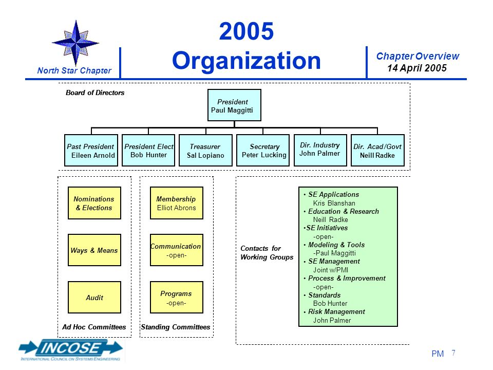 Chapter Overview 14 April 2005 North Star Chapter PM Organization Nominations & Elections Ways & Means Audit Ad Hoc Committees Membership ElliotAbrons Communication -open- Programs PaulMaggitti Standing Committees President Secretary KrisBlanshan Treasurer Hugh Perry Dir.