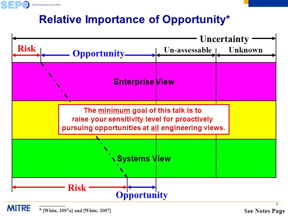 5 Relative Importance of Opportunity* System of Systems View Systems View Enterprise View Risk Opportunity UnknownUn-assessable Uncertainty The minimum goal of this talk is to raise your sensitivity level for proactively pursuing opportunities at all engineering views.
