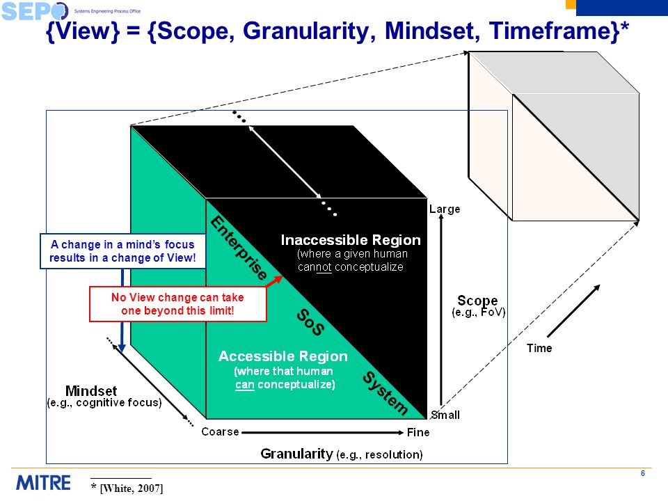 6 {View} = {Scope, Granularity, Mindset, Timeframe}* Time A change in a minds focus results in a change of View.
