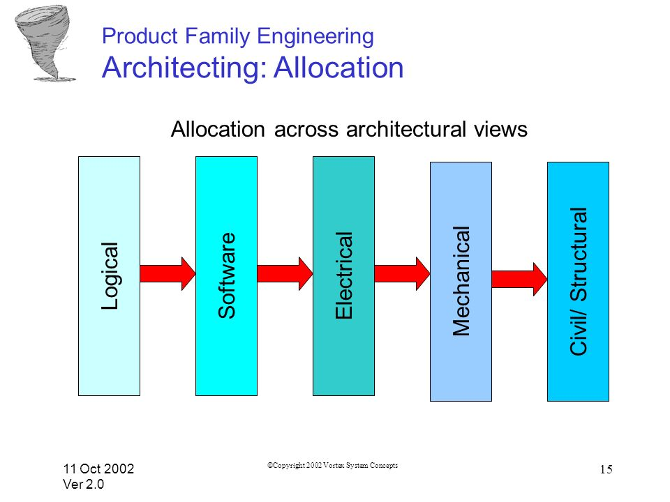 11 Oct 2002 Ver 2.0 ©Copyright 2002 Vortex System Concepts 15 Product Family Engineering Architecting: Allocation Logical Software Electrical Mechanical Civil/ Structural Allocation across architectural views