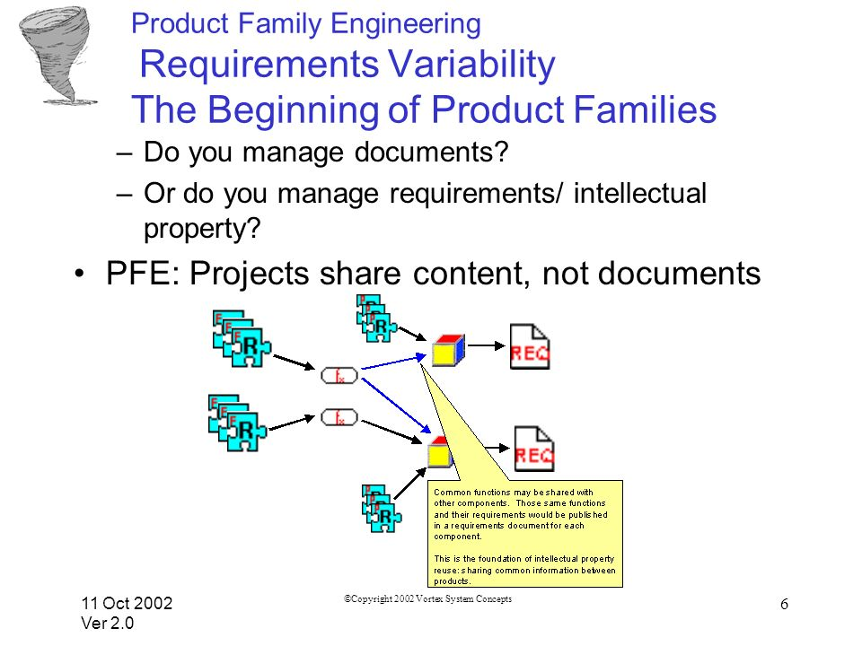 11 Oct 2002 Ver 2.0 ©Copyright 2002 Vortex System Concepts 6 Product Family Engineering Requirements Variability The Beginning of Product Families –Do you manage documents.