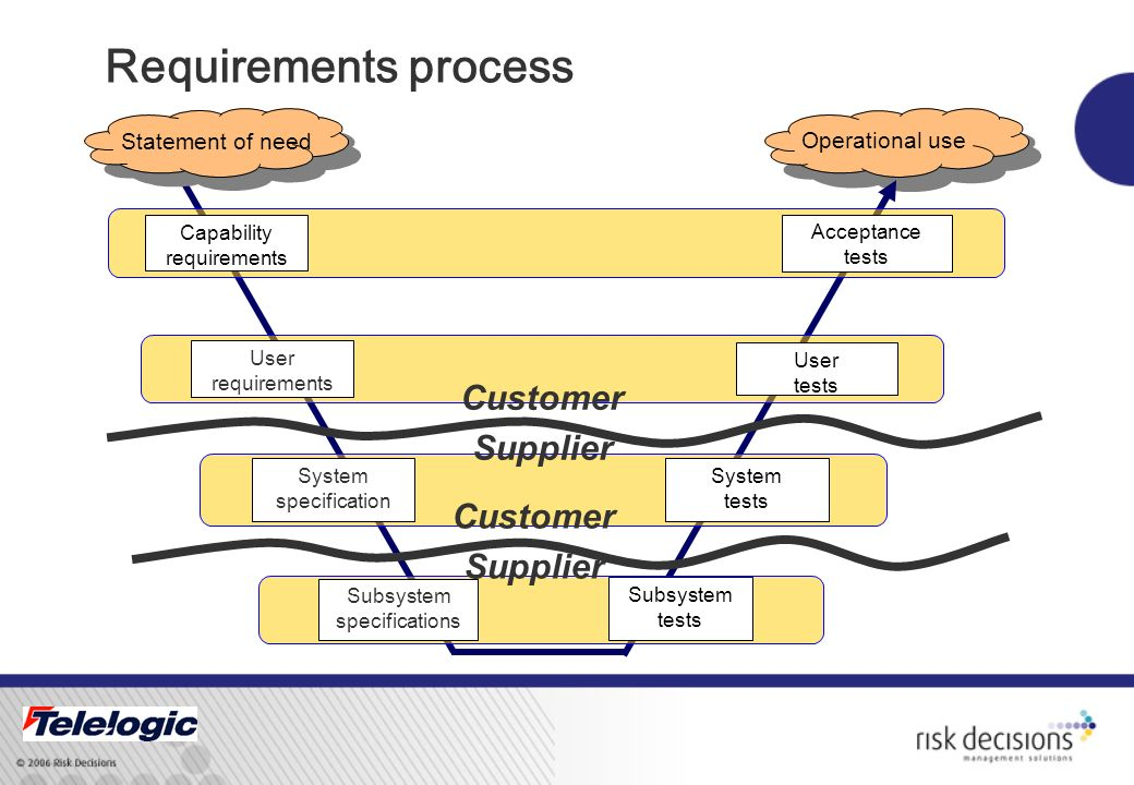 Operational use User requirements System specification Subsystem specifications User tests System tests Subsystem tests Acceptance tests Capability requirements Statement of need Traceability and Compliance satisfies validating the User verifying the system qualifying the subsystems qualifying components