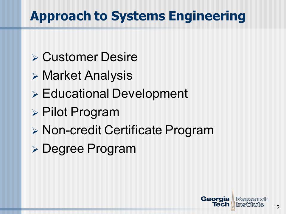 12 Approach to Systems Engineering Customer Desire Market Analysis Educational Development Pilot Program Non-credit Certificate Program Degree Program