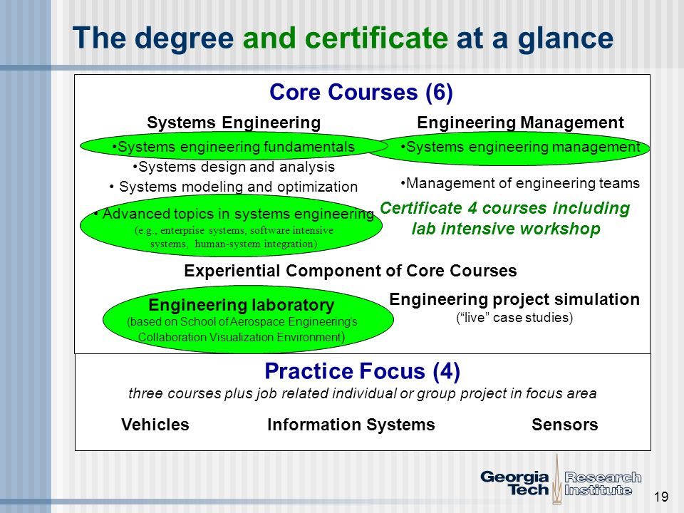 19 The degree and certificate at a glance Engineering laboratory (based on School of Aerospace Engineerings Collaboration Visualization Environment )