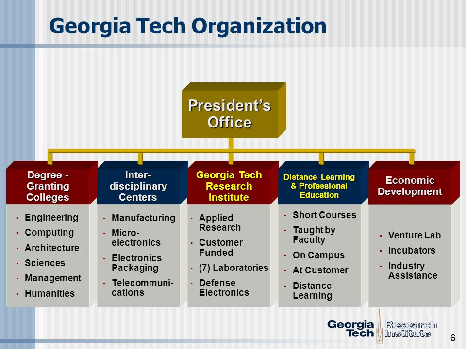 6 Georgia Tech Organization · Engineering · Computing · Architecture · Sciences · Management · Humanities · Manufacturing · Micro- electronics · Electronics Packaging · Telecommuni- cations · Applied Research · Customer Funded · (7) Laboratories · Defense Electronics · Short Courses · Taught by Faculty · On Campus · At Customer · Distance Learning · Venture Lab · Incubators · Industry Assistance Degree - Granting Colleges Inter- disciplinary Centers Georgia Tech Research Institute Distance Learning & Professional Education Economic Development Presidents Office