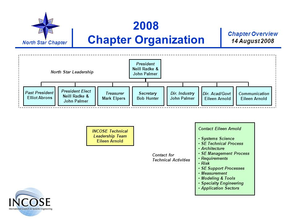 Chapter Overview 8 May 2008 North Star Chapter Chapter Overview 14 August 2008 2008 Chapter Organization INCOSE Technical Leadership Team Eileen Arnol