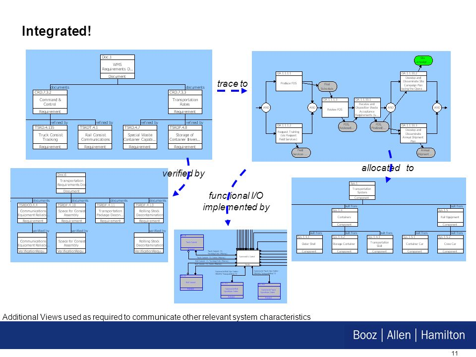 11 Integrated! allocated to functional I/O implemented by trace to verified by Additional Views used as required to communicate other relevant system