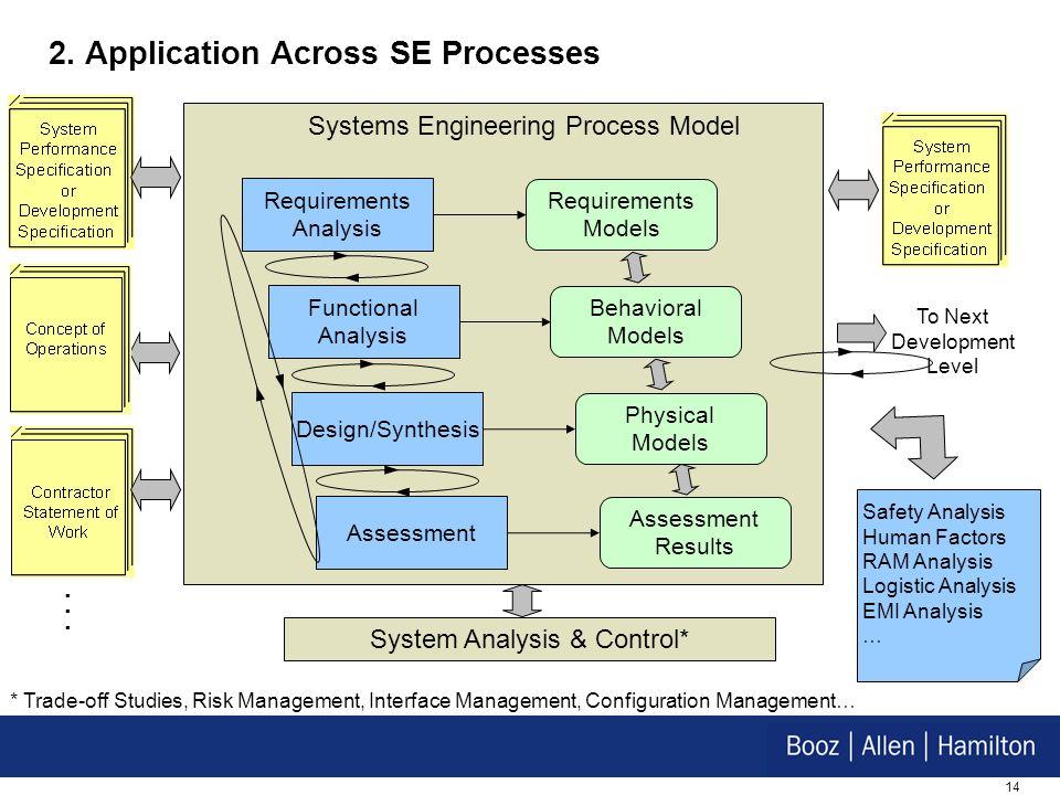 14 * Trade-off Studies, Risk Management, Interface Management, Configuration Management… 2. Application Across SE Processes Requirements Models Behavi