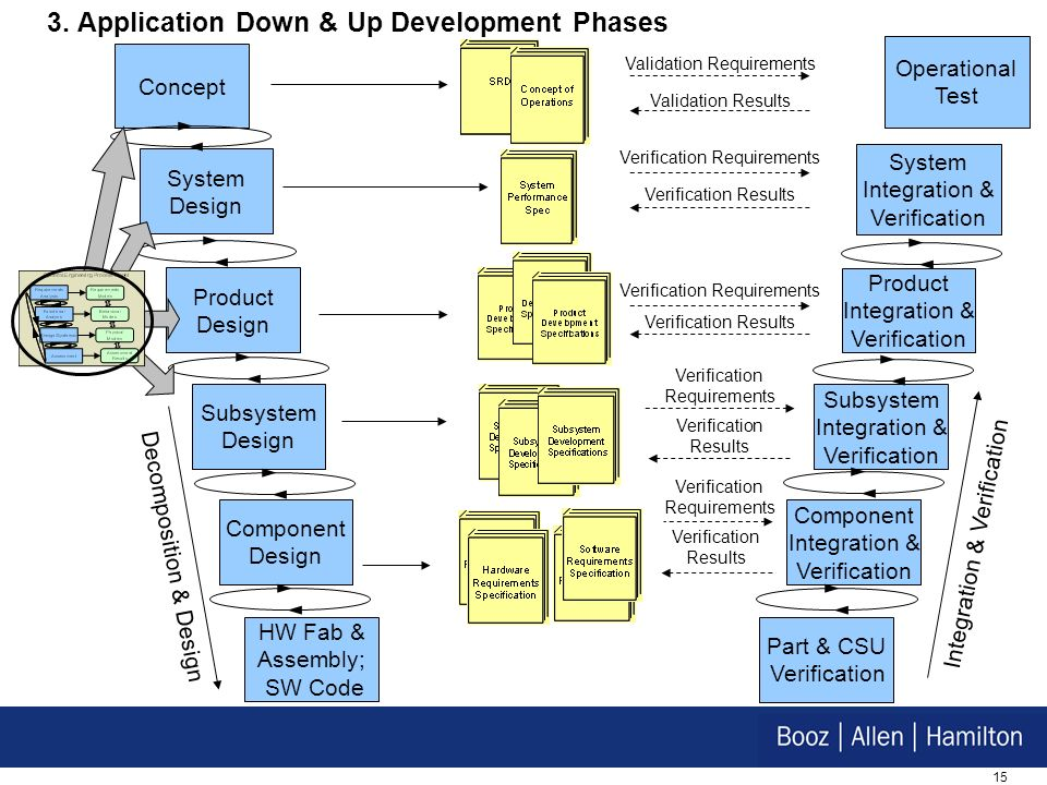 15 3. Application Down & Up Development Phases Decomposition & Design Integration & Verification System Design Product Design Subsystem Design Compone
