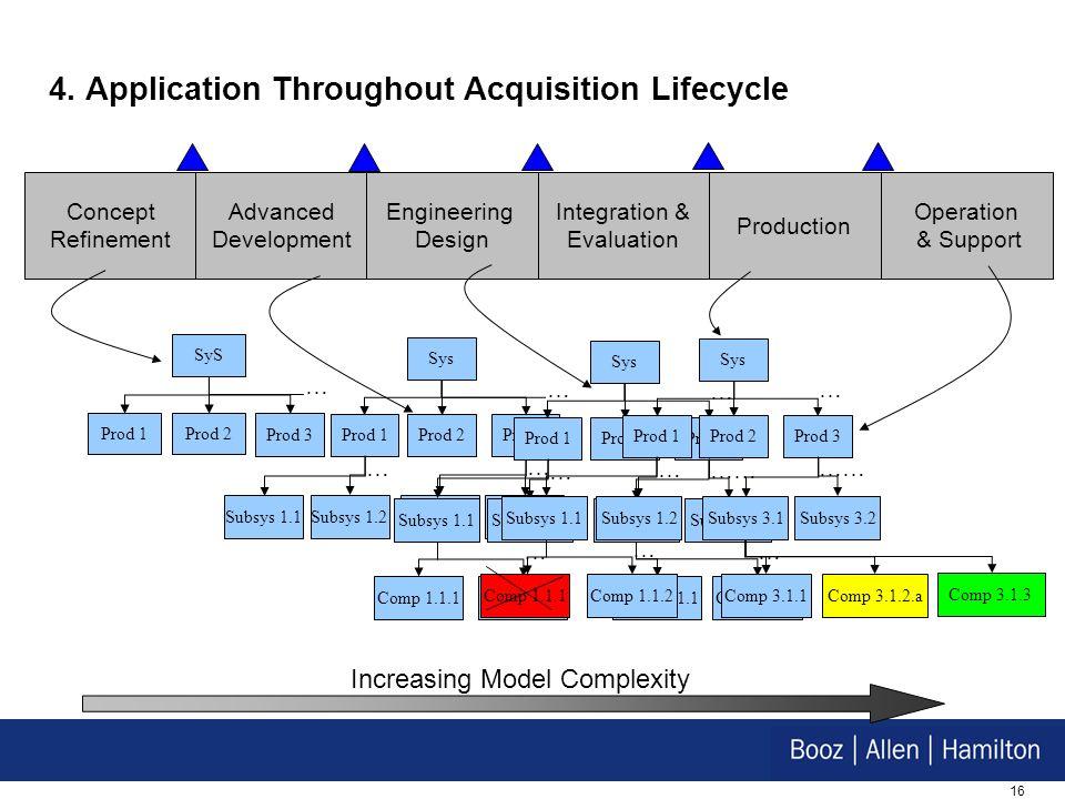 16 4. Application Throughout Acquisition Lifecycle Concept Refinement SyS Prod 3 Prod 2Prod 1 … Advanced Development Engineering Design Integration &