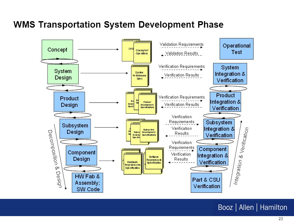 23 WMS Transportation System Development Phase