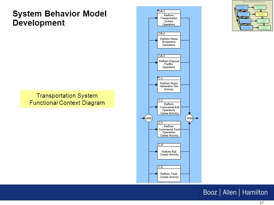 27 System Behavior Model Development Transportation System Functional Context Diagram