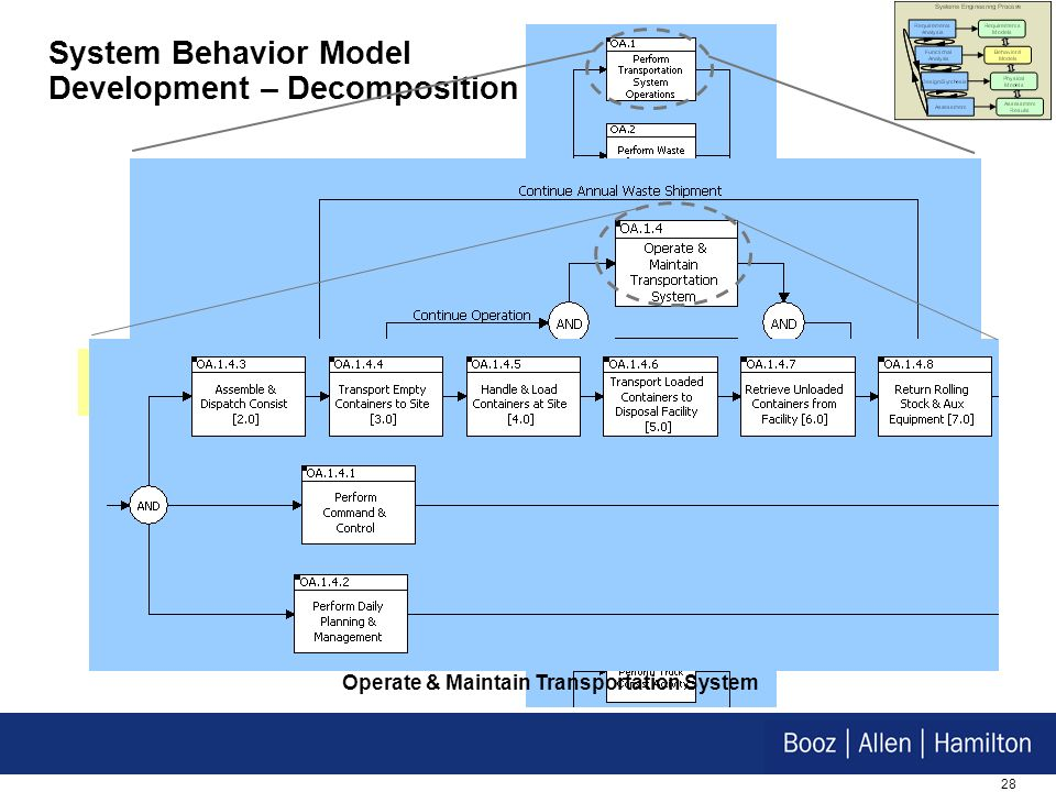 28 Transportation System Functional Context Diagram System Behavior Model Development – Decomposition Perform Transportation System Operations Operate