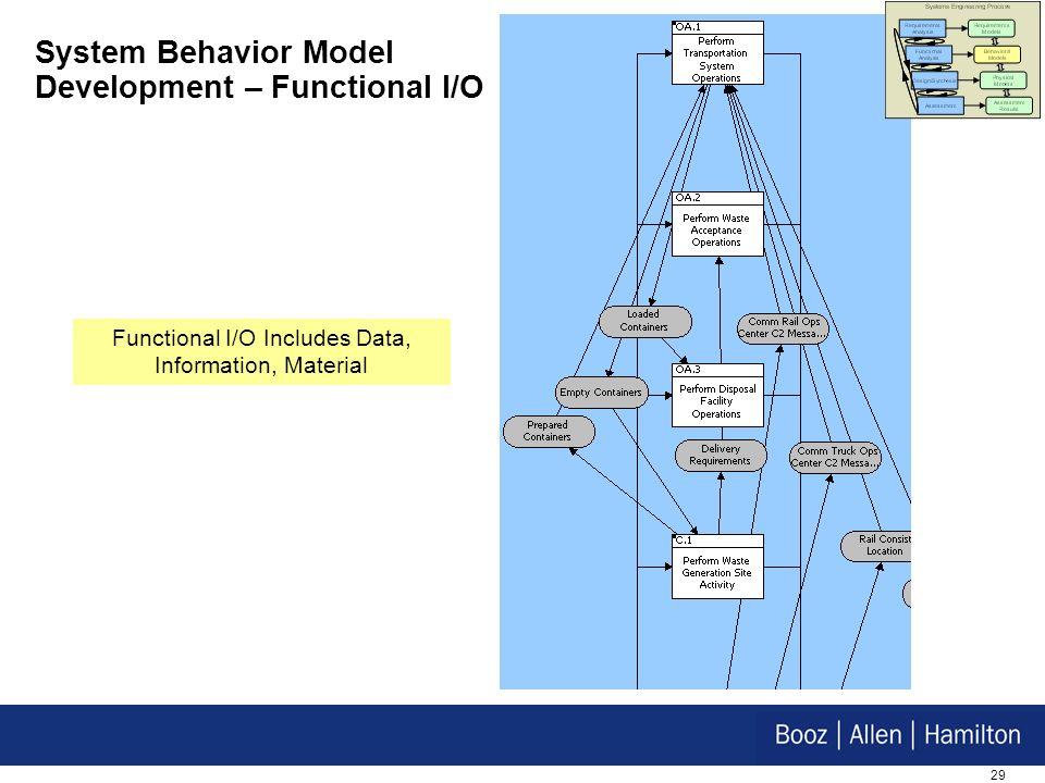 29 System Behavior Model Development – Functional I/O Functional I/O Includes Data, Information, Material