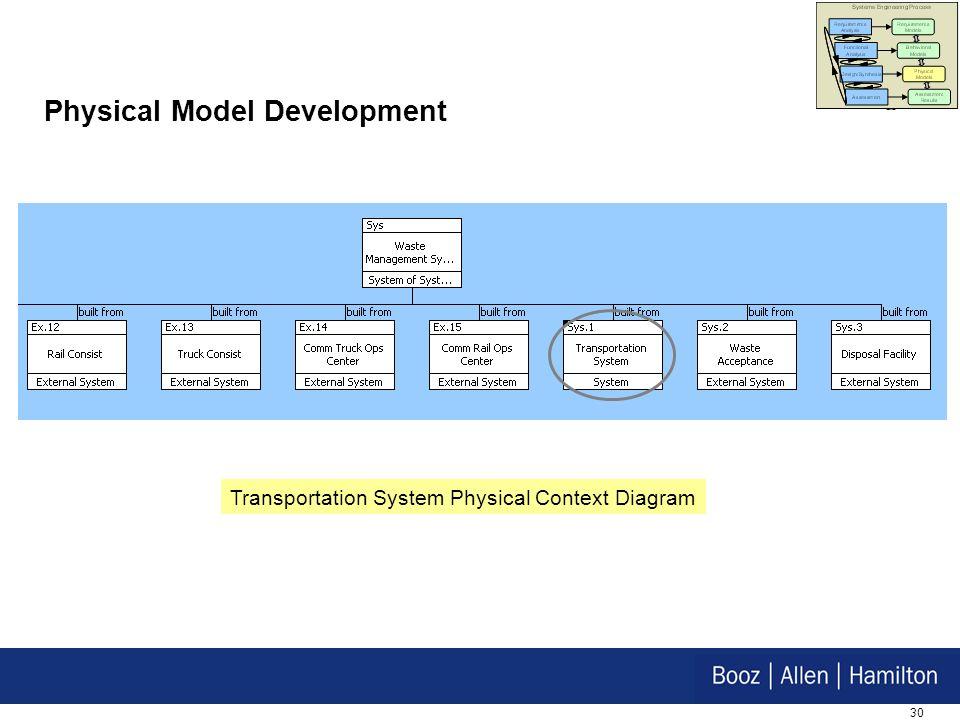 30 Physical Model Development Transportation System Physical Context Diagram