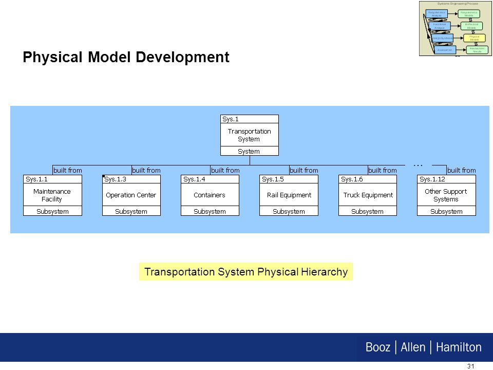 31 Physical Model Development Transportation System Physical Hierarchy …