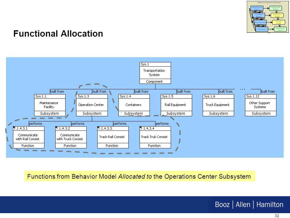 32 Functional Allocation Functions from Behavior Model Allocated to the Operations Center Subsystem … Subsystem