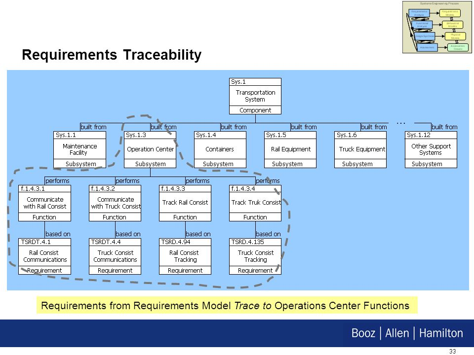 33 Subsystem … Requirements Traceability Requirements from Requirements Model Trace to Operations Center Functions