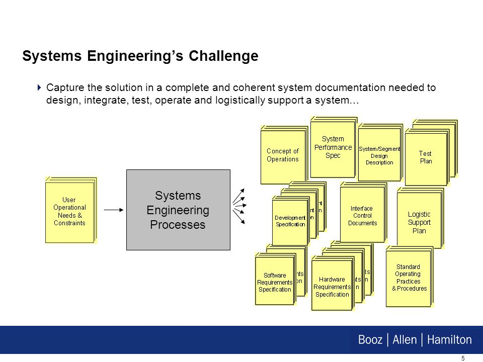 5 Systems Engineerings Challenge Capture the solution in a complete and coherent system documentation needed to design, integrate, test, operate and l