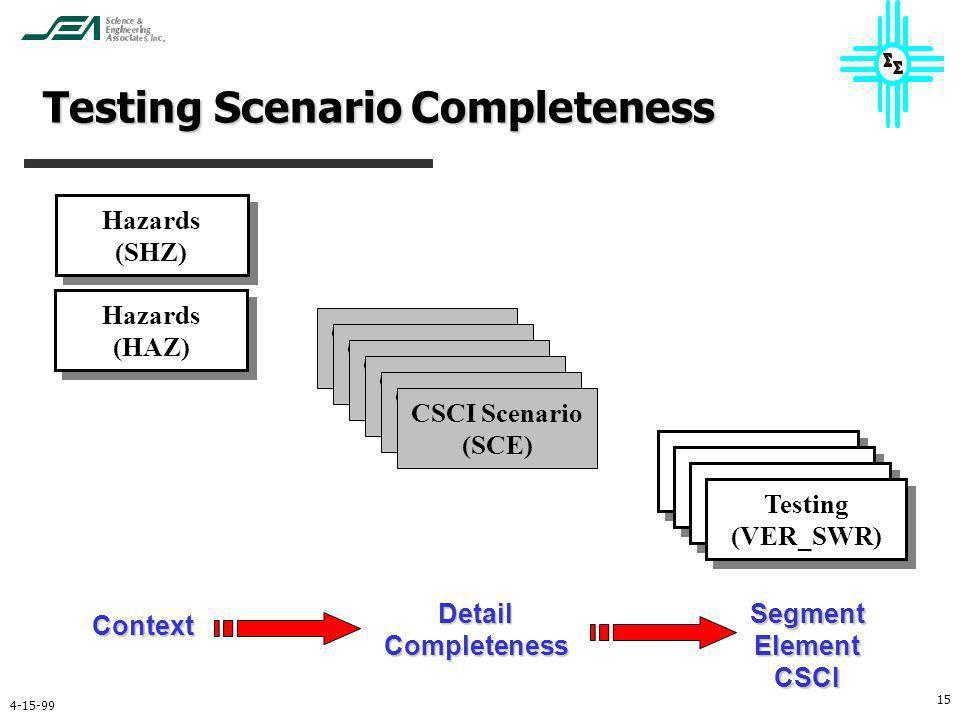 4-15-99 15 Hazards (SHZ) Hazards (SHZ) CSCI Scenario (SCE) Testing (VER_SWR) Testing (VER_SWR) Hazards (HAZ) Hazards (HAZ) CSCI Scenario (SCE) CSCI Sc