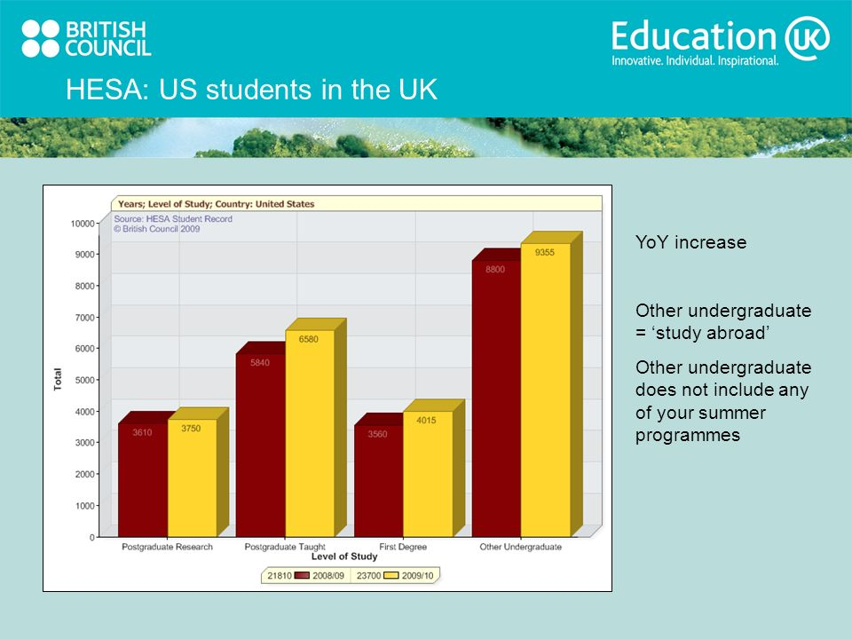 HESA: US students in the UK YoY increase Other undergraduate = study abroad Other undergraduate does not include any of your summer programmes