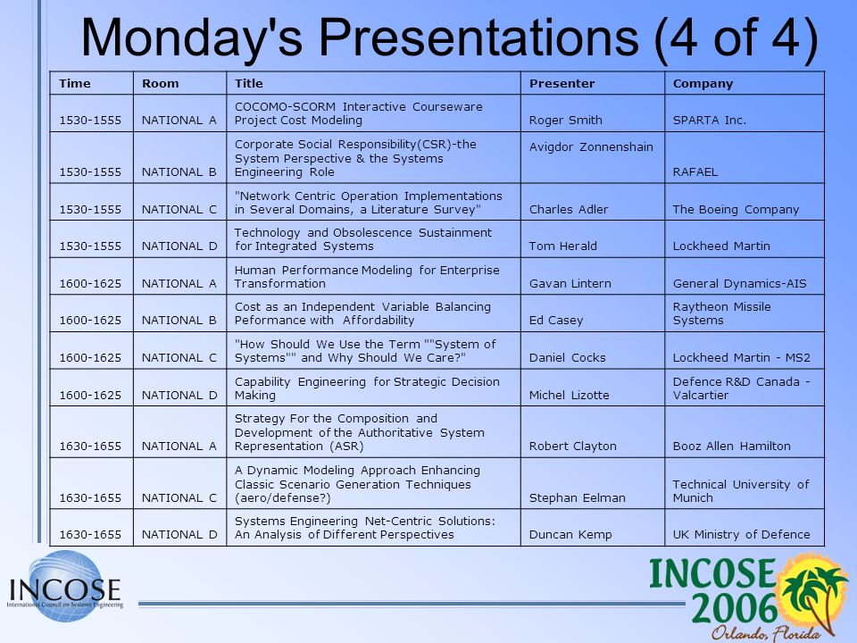 Monday's Presentations (4 of 4) TimeRoomTitlePresenterCompany 1530-1555NATIONAL A COCOMO-SCORM Interactive Courseware Project Cost ModelingRoger Smith