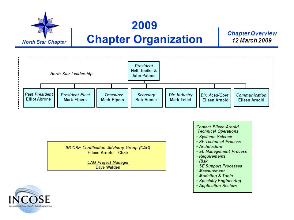 Chapter Overview 8 May 2008 North Star Chapter Chapter Overview 12 March 2009 2009 Chapter Organization INCOSE Certification Advisory Group (CAG) Eile