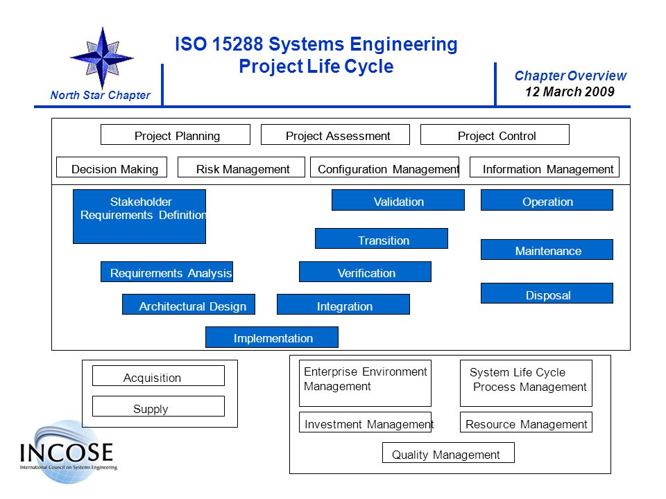 Chapter Overview 12 March 2009 North Star Chapter ISO 15288 Systems Engineering Project Life Cycle Stakeholder Requirements Definition VerificationReq