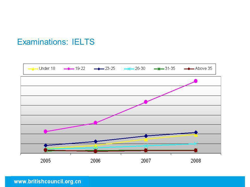 Examinations: IELTS