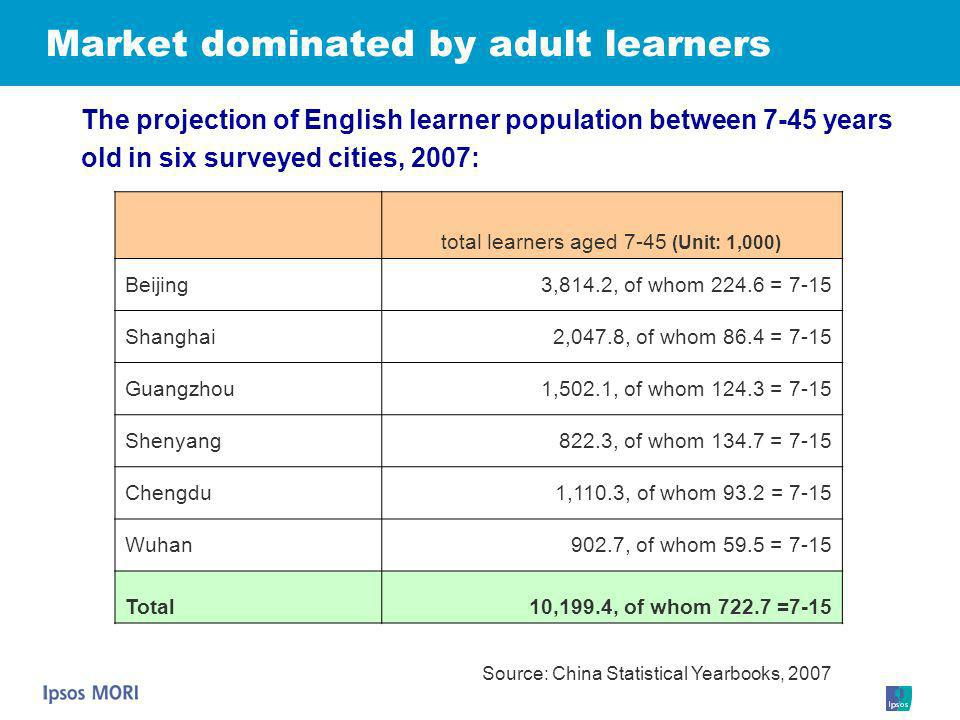 Market dominated by adult learners The projection of English learner population between 7-45 years old in six surveyed cities, 2007: total learners ag