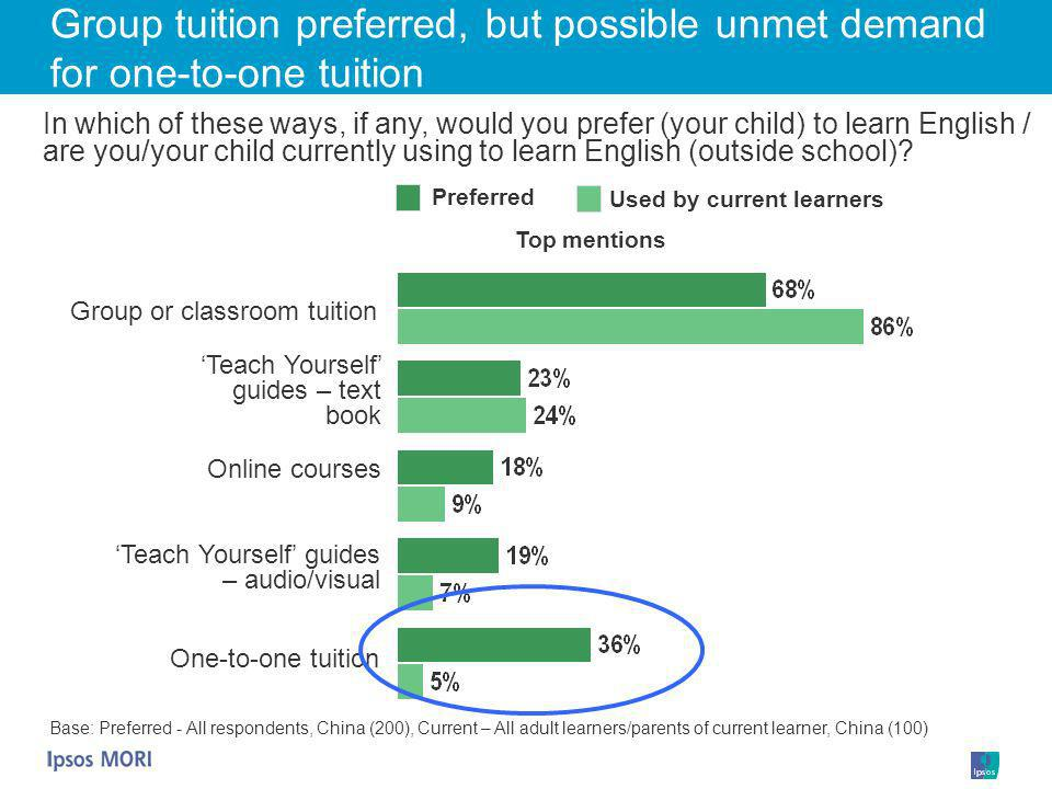 Preferred Used by current learners Top mentions In which of these ways, if any, would you prefer (your child) to learn English / are you/your child cu
