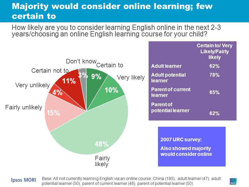 Majority would consider online learning; few certain to Certain to/ Very Likely/Fairly likely Adult learner Adult potential learner Parent of current