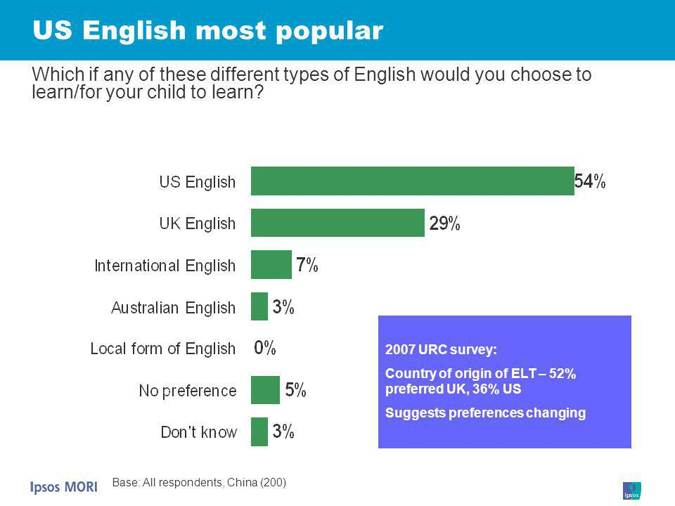 Base: All respondents, China (200) Which if any of these different types of English would you choose to learn/for your child to learn? US English most