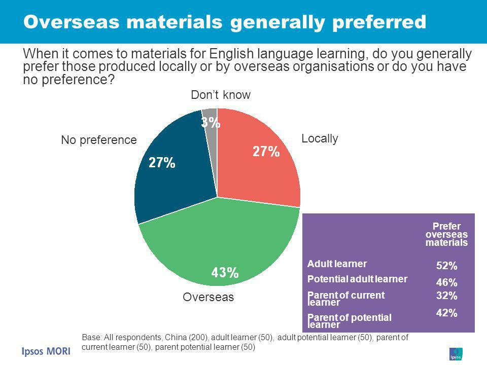 Overseas materials generally preferred Locally Dont know No preference Base: All respondents, China (200), adult learner (50), adult potential learner