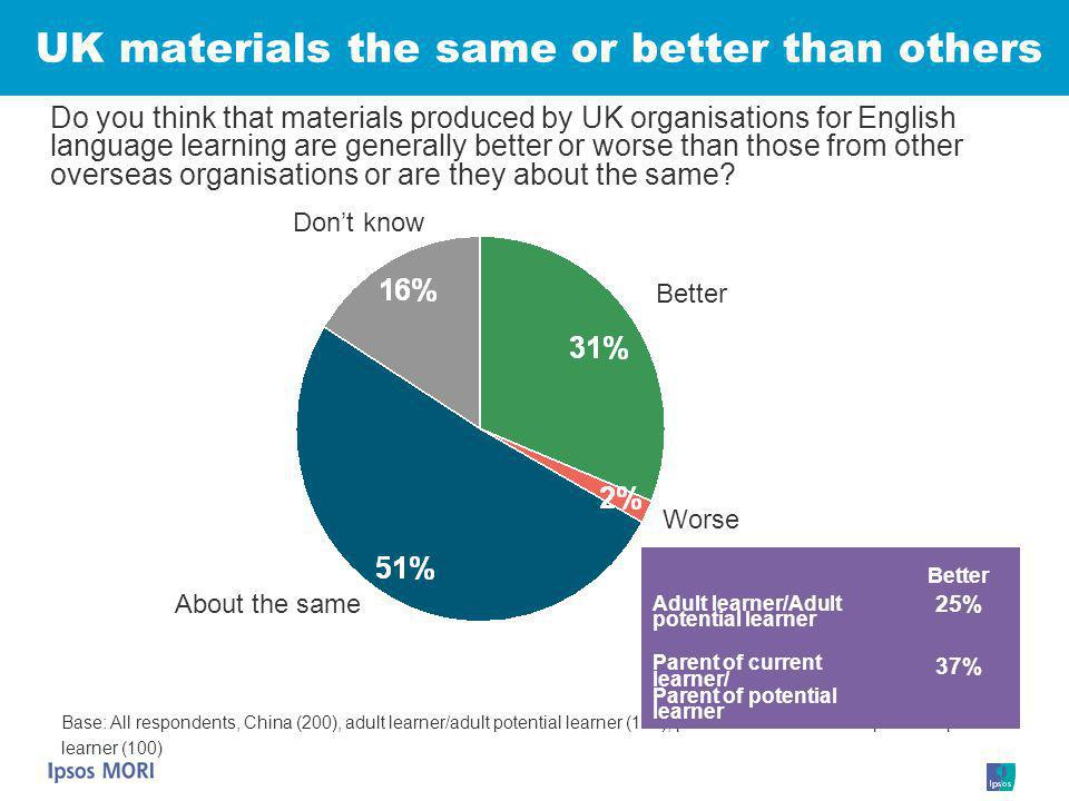 UK materials the same or better than others Better Dont know Base: All respondents, China (200), adult learner/adult potential learner (100), parent o