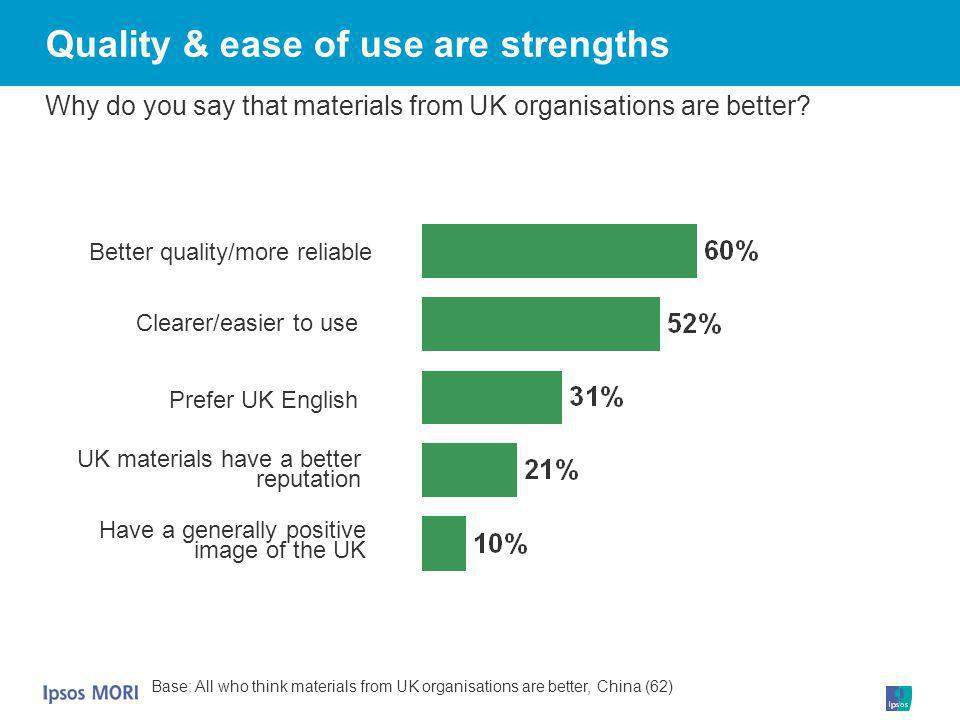 Quality & ease of use are strengths Why do you say that materials from UK organisations are better? Base: All who think materials from UK organisation
