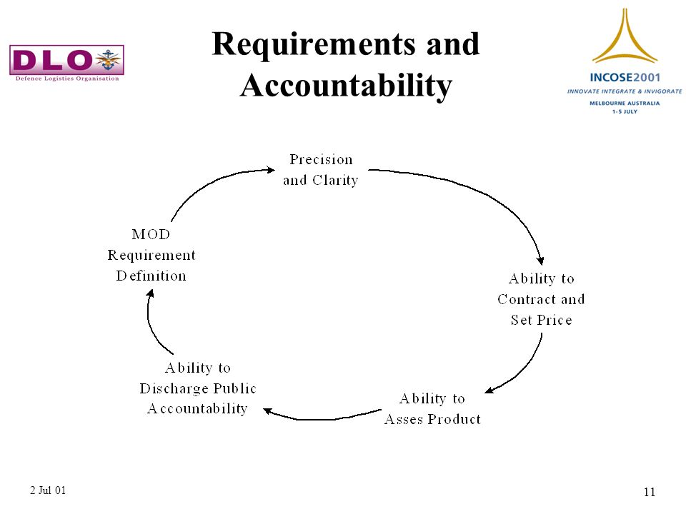 2 Jul 01 11 Requirements and Accountability