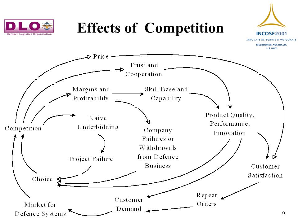 2 Jul 01 9 Effects of Competition
