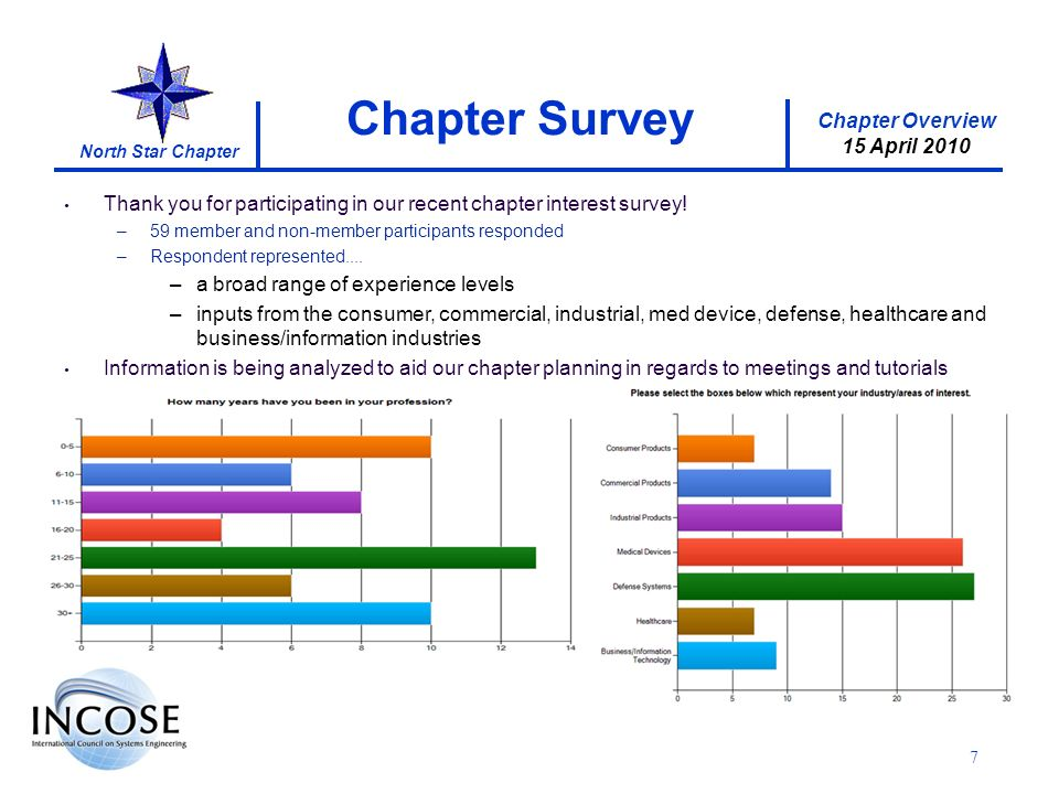Chapter Overview 15 April 2010 North Star Chapter 7 Chapter Survey Thank you for participating in our recent chapter interest survey.