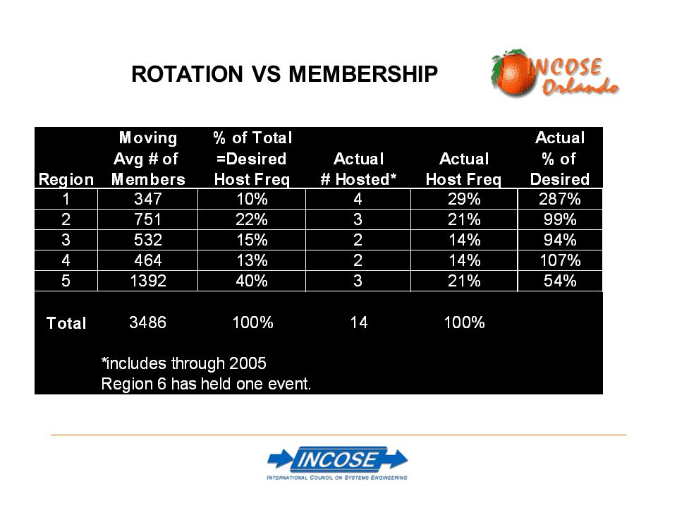 ROTATION VS MEMBERSHIP