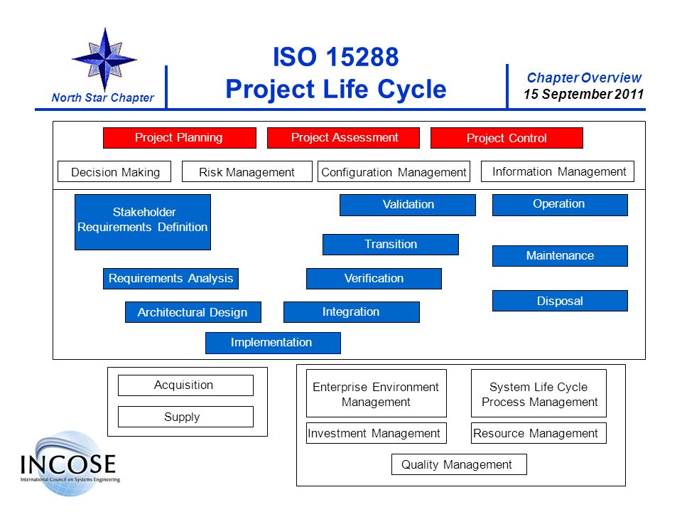 Chapter Overview 15 September 2011 North Star Chapter ISO 15288 Project Life Cycle Stakeholder Requirements Definition VerificationRequirements Analys