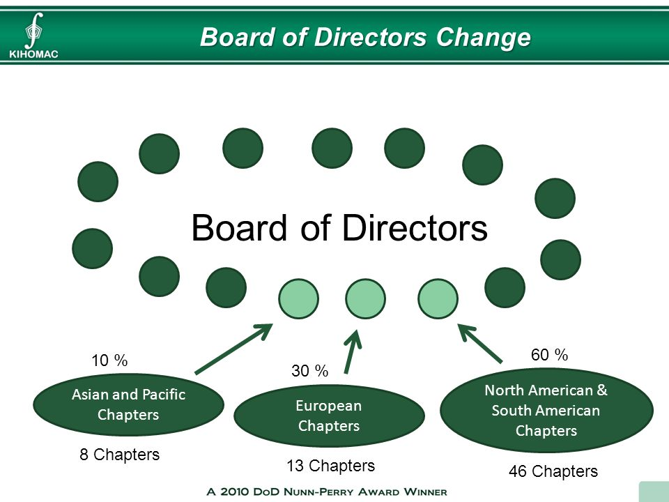 Board of Directors Change Asian and Pacific Chapters European Chapters North American & South American Chapters Board of Directors 10 % 30 % 60 % 8 Ch