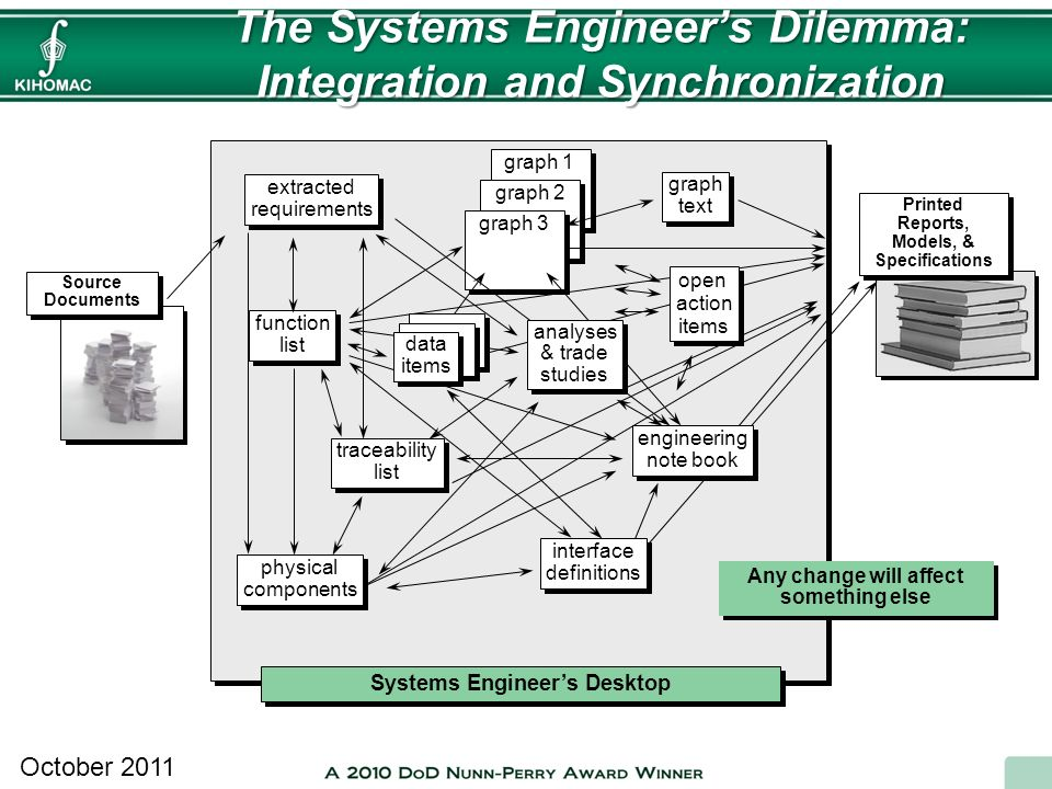 October 2011 Data The Systems Engineers Dilemma: Integration and Synchronization Systems Engineers Desktop extracted requirements extracted requiremen
