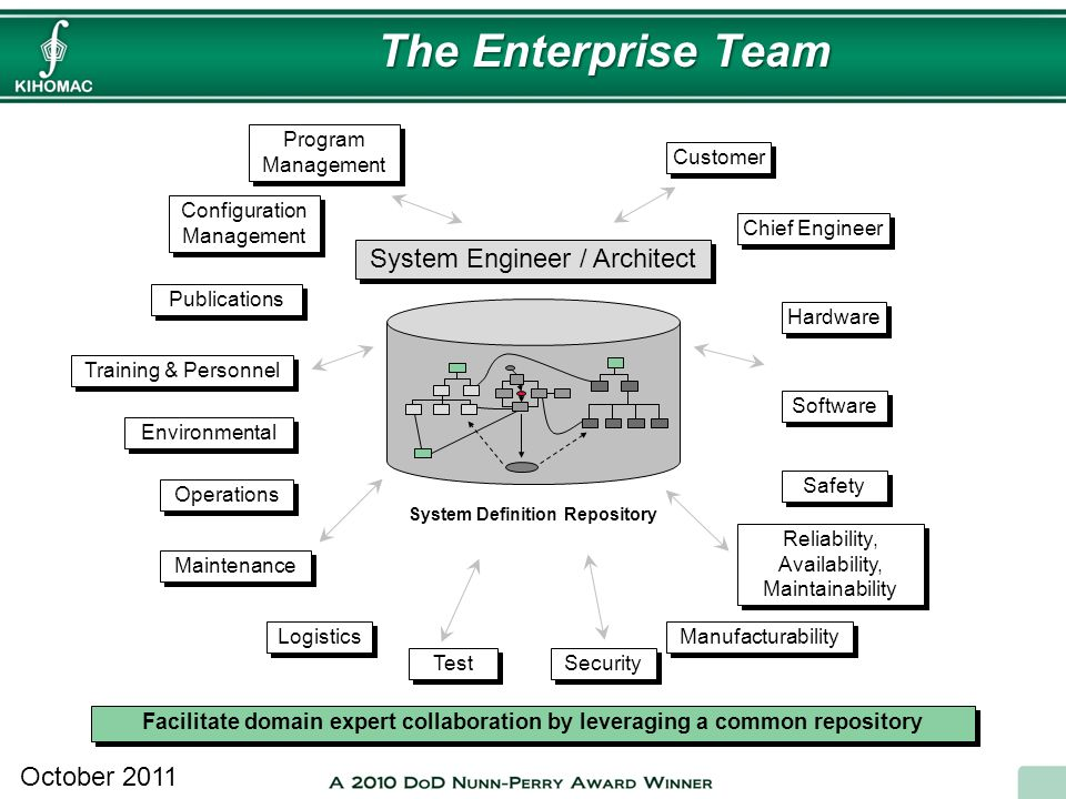 October 2011 System Engineer / Architect Program Management Configuration Management Publications Environmental Operations The Enterprise Team System
