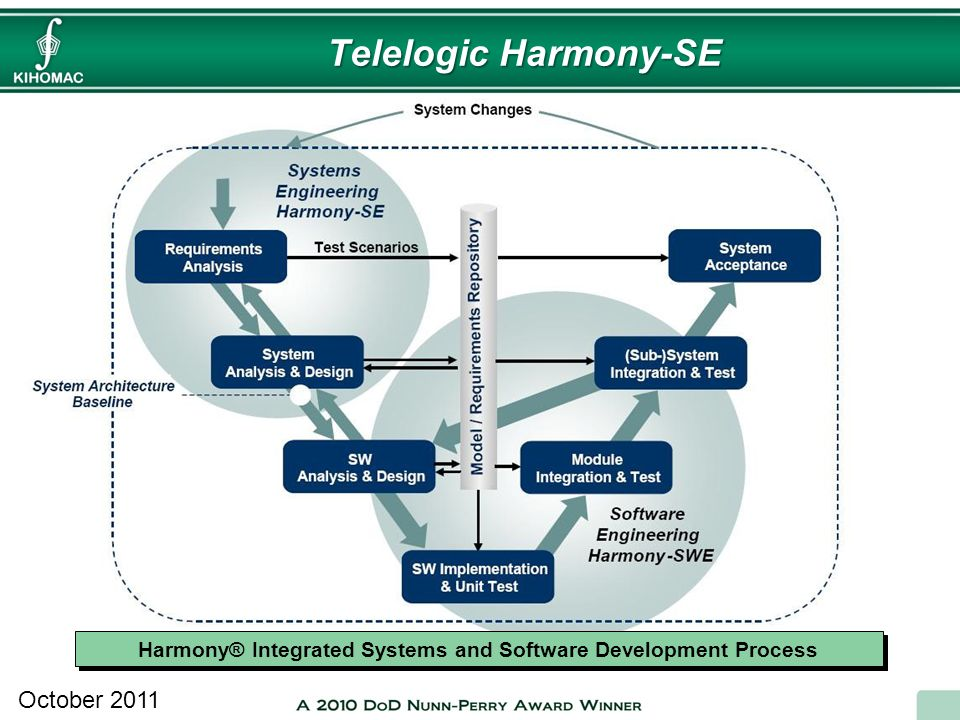 Telelogic Harmony-SE October 2011 Harmony® Integrated Systems and Software Development Process