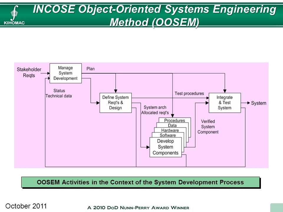 INCOSE Object-Oriented Systems Engineering Method (OOSEM) October 2011 OOSEM Activities in the Context of the System Development Process